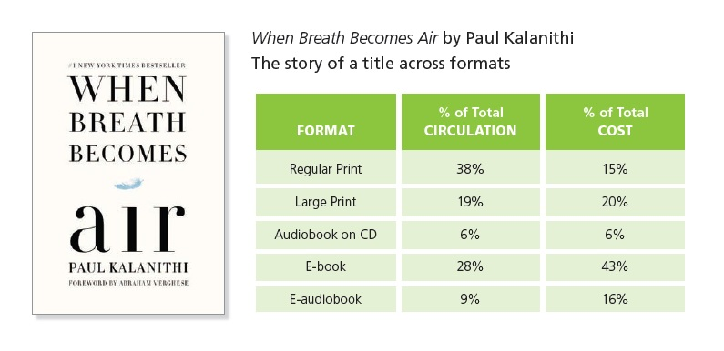 Story of a title across formats